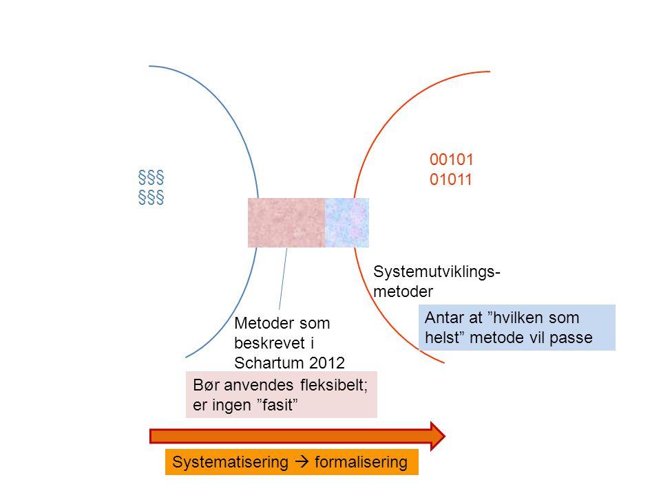 §§§ 00101 01011 Metoder som beskrevet i Schartum 2012 Systemutviklings- metoder Systematisering  formalisering Bør anvendes fleksibelt; er ingen fasit Antar at hvilken som helst metode vil passe