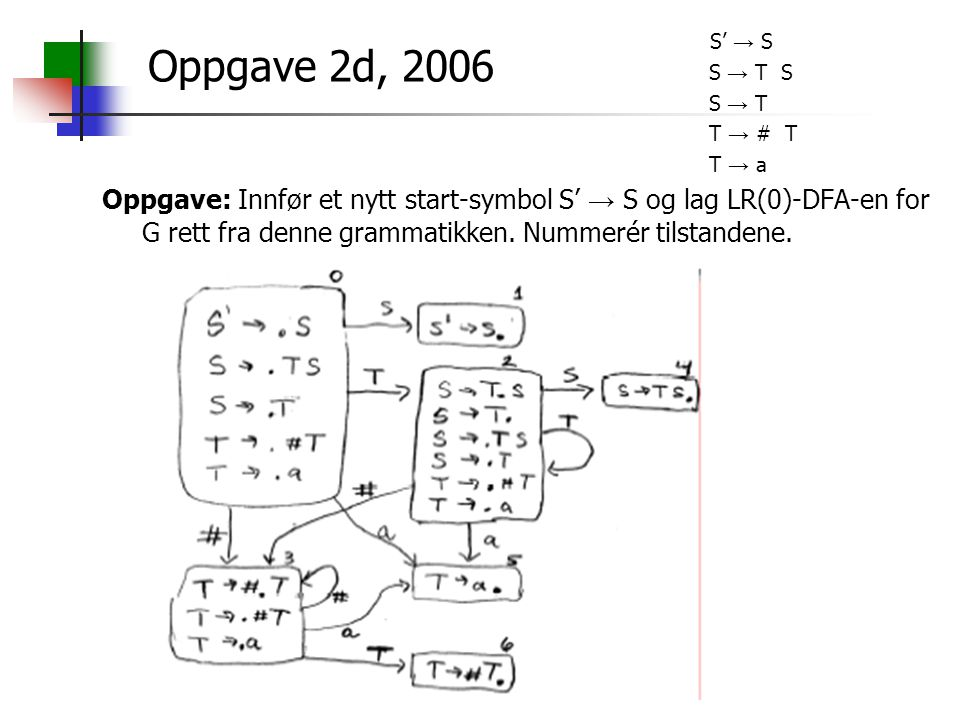 S' → S S → T S S → T T → # T T → a Oppgave: Innfør et nytt start-symbol S' → S og lag LR(0)-DFA-en for G rett fra denne grammatikken. Nummerér tilstan
