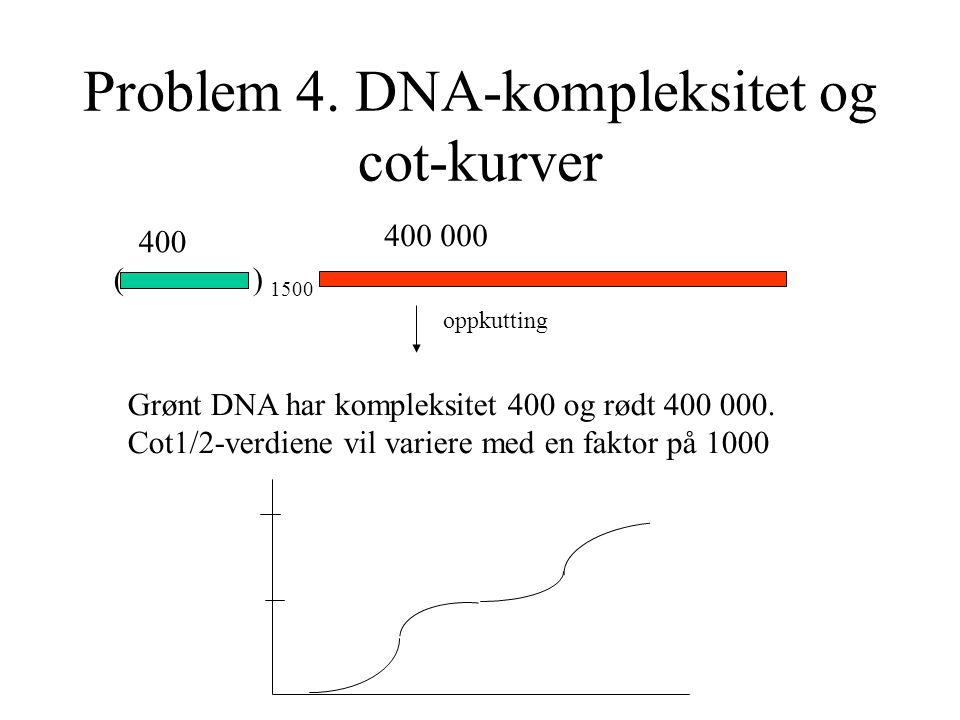 Problem 4. DNA-kompleksitet og cot-kurver ( ) 1500 400 400 000 oppkutting Grønt DNA har kompleksitet 400 og rødt 400 000. Cot1/2-verdiene vil variere