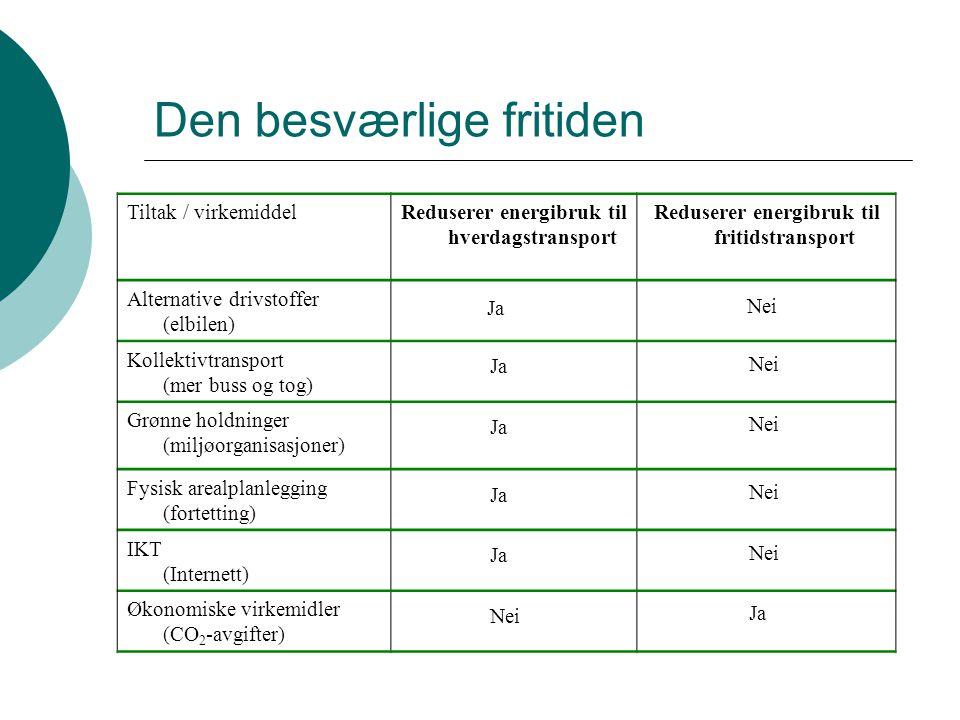 Den besværlige fritiden Tiltak / virkemiddelReduserer energibruk til hverdagstransport Reduserer energibruk til fritidstransport Alternative drivstoffer (elbilen) Kollektivtransport (mer buss og tog) Grønne holdninger (miljøorganisasjoner) Fysisk arealplanlegging (fortetting) IKT (Internett) Økonomiske virkemidler (CO 2 -avgifter) Ja Nei Ja Nei Ja Nei Ja Nei Ja Nei Ja