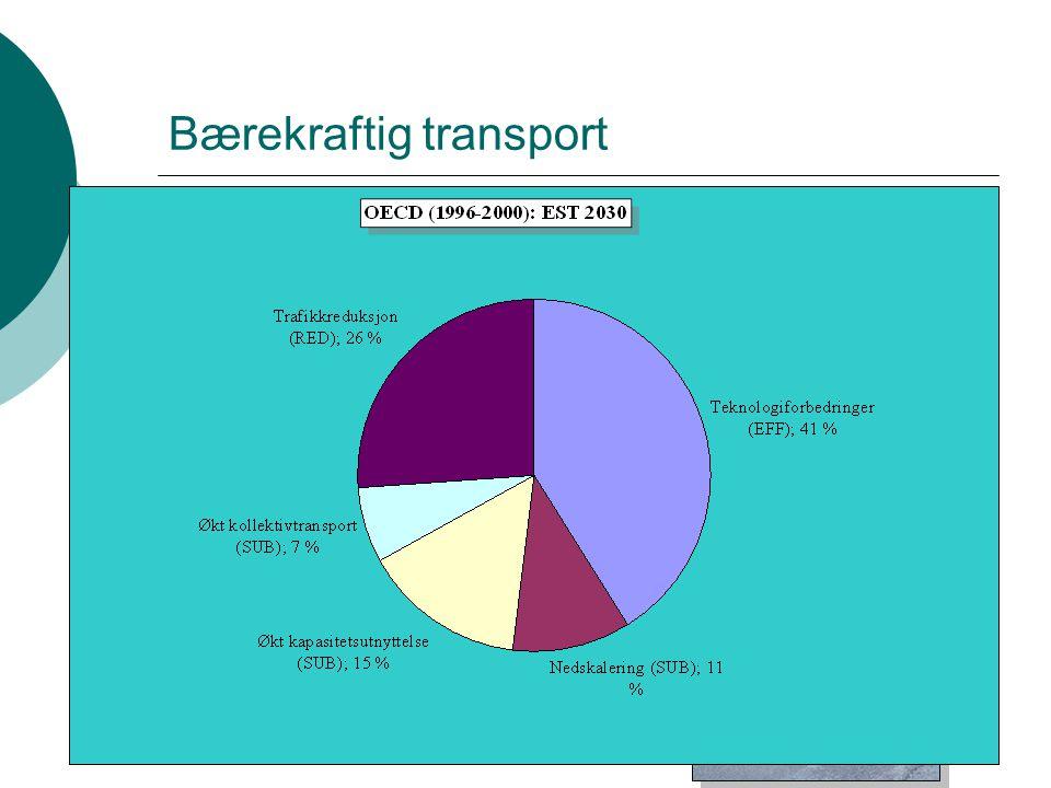 Bærekraftig transport  Tre grunnleggende strategier (Løsningene; hva ) Reise bedre ( effektivitets-strategien ) Reise annerledes ( substitusjons-strategien ) Reise mindre ( reduksjons-strategien )  Tre grunnleggende tilnærminger (Virkemidlene: hvordan ) Teknologiutvikling Offentlige virkemidler Frivillige kjøps- og atferdsendringer
