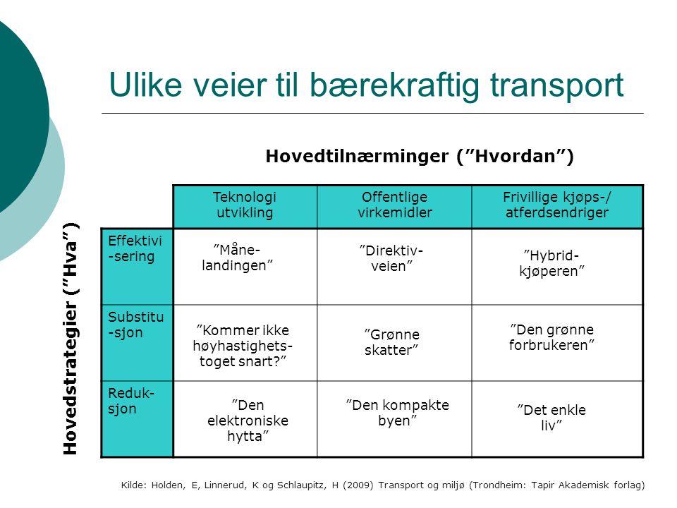 Ulike veier til bærekraftig transport Teknologi utvikling Offentlige virkemidler Frivillige kjøps-/ atferdsendriger Effektivi -sering Substitu -sjon Reduk- sjon Hovedtilnærminger ( Hvordan ) Hovedstrategier ( Hva ) Kilde: Holden, E, Linnerud, K og Schlaupitz, H (2009) Transport og miljø (Trondheim: Tapir Akademisk forlag) Måne- landingen Direktiv- veien Kommer ikke høyhastighets- toget snart? Den grønne forbrukeren Hybrid- kjøperen Den elektroniske hytta Den kompakte byen Det enkle liv Grønne skatter