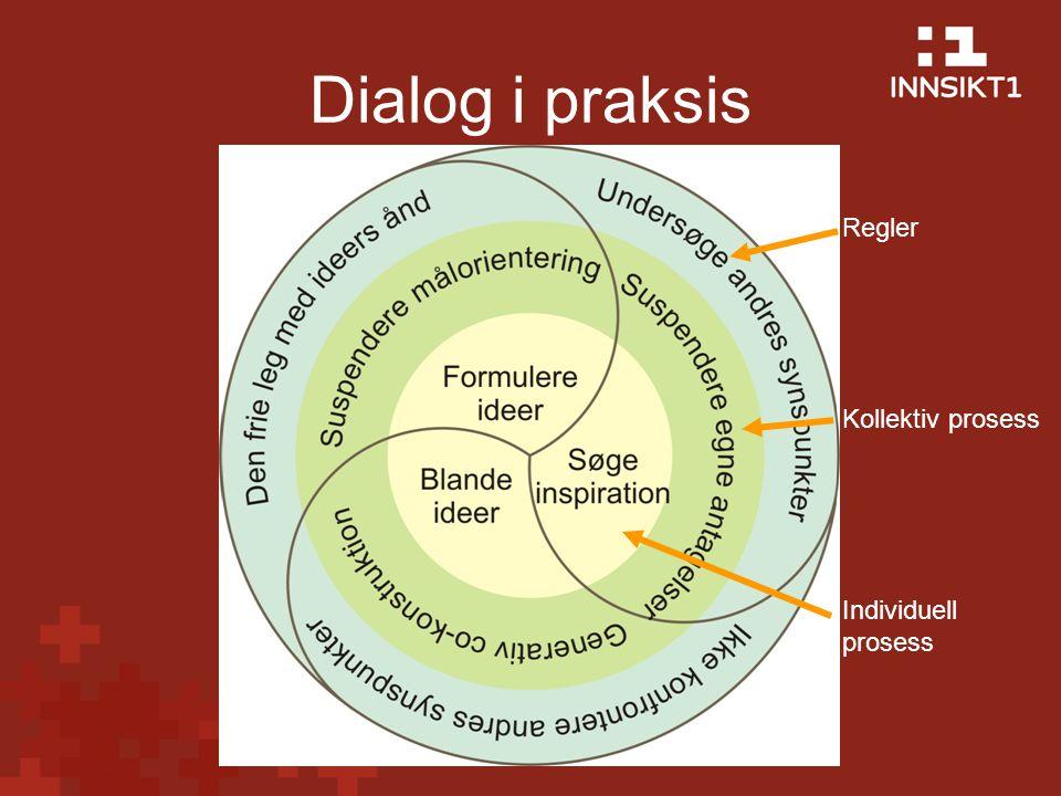 Dialog i praksis Regler Kollektiv prosess Individuell prosess