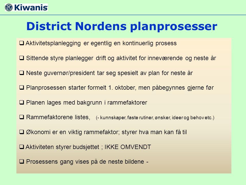 District Nordens planprosesser  Aktivitetsplanlegging er egentlig en kontinuerlig prosess  Sittende styre planlegger drift og aktivitet for innevære