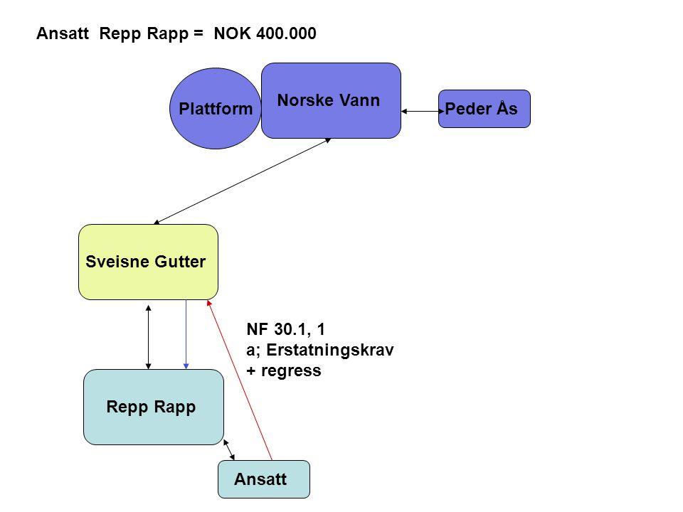 Norske Vann Sveisne Gutter Repp Rapp Peder Ås Plattform Ansatt Repp Rapp = NOK 400.000 NF 30.1, 1 a; Erstatningskrav + regress Ansatt