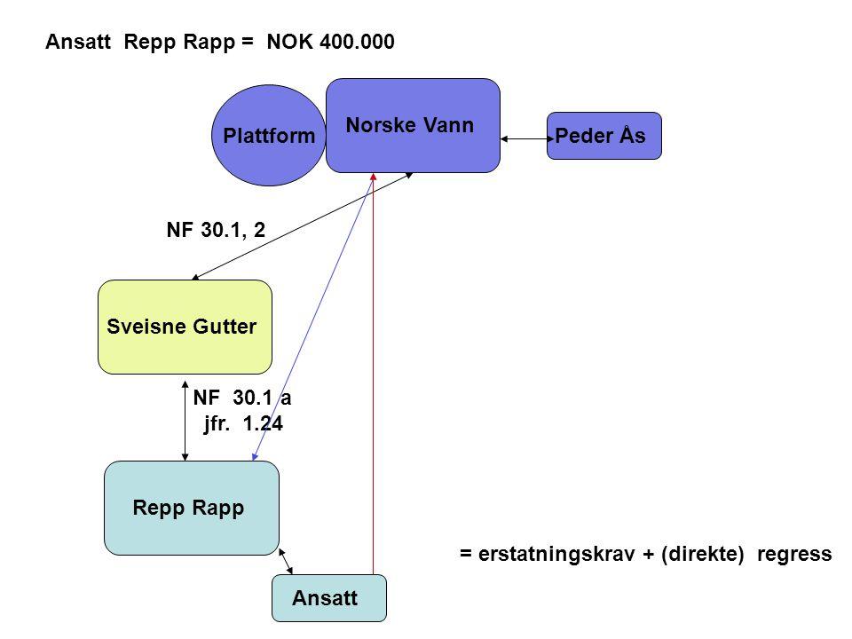 Norske Vann Sveisne Gutter Repp Rapp Peder Ås Plattform Ansatt Repp Rapp = NOK 400.000 NF 30.1 a jfr.