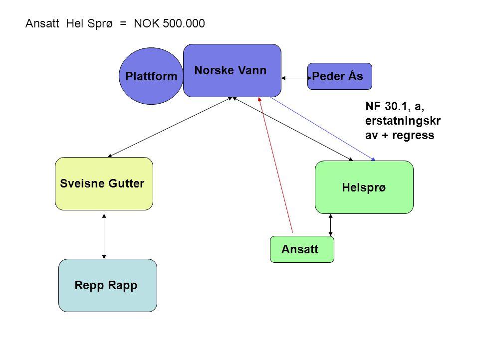 Norske Vann Helsprø Sveisne Gutter Repp Rapp Ansatt Peder Ås Plattform Ansatt Hel Sprø = NOK 500.000 NF 30.1, a, erstatningskr av + regress