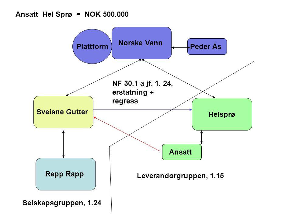 Norske Vann Helsprø Sveisne Gutter Repp Rapp Ansatt Peder Ås Plattform Ansatt Hel Sprø = NOK 500.000 NF 30.1 a jf.