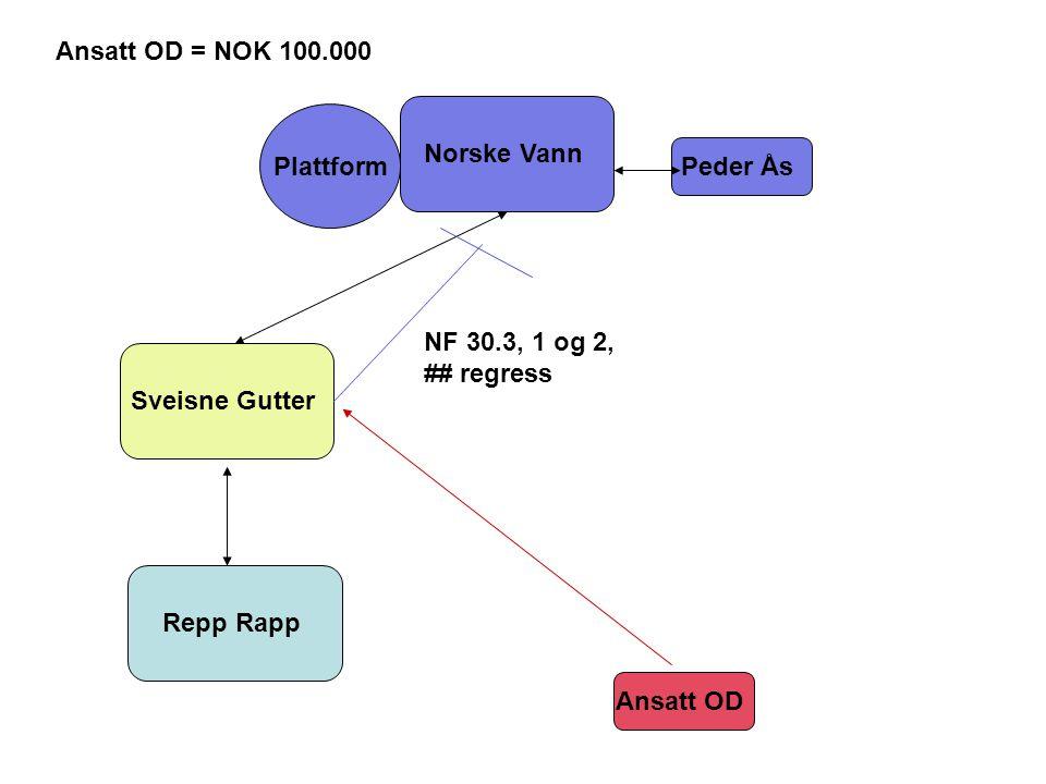 Norske Vann Sveisne Gutter Repp Rapp Peder Ås Plattform Ansatt OD Ansatt OD = NOK 100.000 NF 30.3, 1 og 2, ## regress
