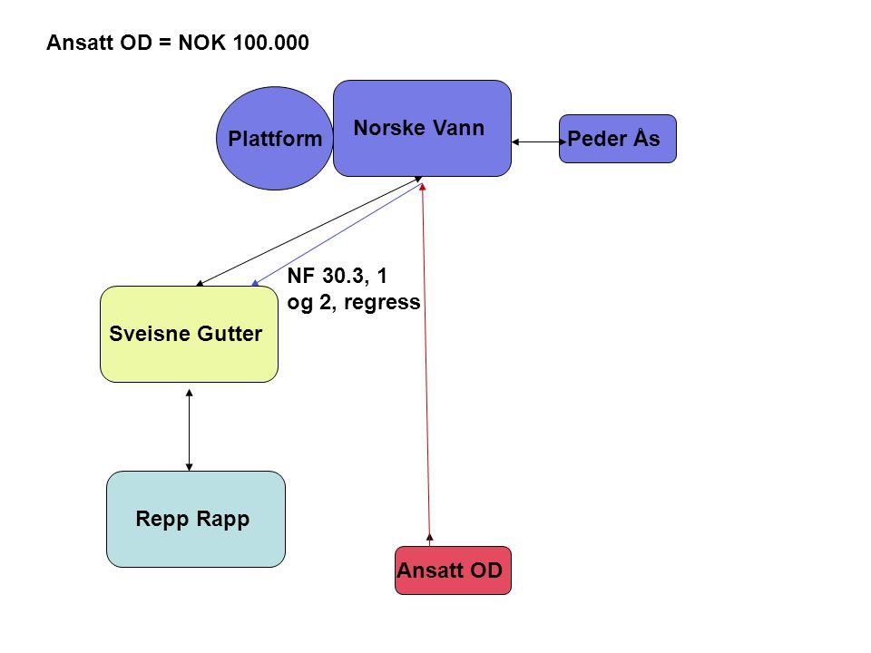 Norske Vann Sveisne Gutter Repp Rapp Peder Ås Plattform Ansatt OD Ansatt OD = NOK 100.000 NF 30.3, 1 og 2, regress