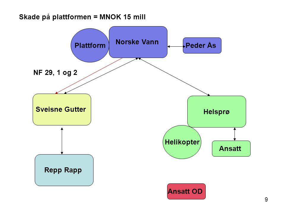 9 Norske Vann Helsprø Sveisne Gutter Repp Rapp Ansatt Peder Ås Plattform Helikopter Ansatt OD Skade på plattformen = MNOK 15 mill NF 29, 1 og 2