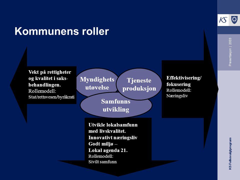 KS Folkevalgtprogram Presentasjon   2003 Myndighets utøvelse Samfunns utvikling Tjeneste produksjon Vekt på rettigheter og kvalitet i saks- behandlingen.
