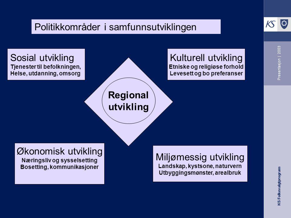 KS Folkevalgtprogram Presentasjon   2003 Etikk / holdninger –Skal bidra til å skape en etisk og moralsk bevissthet og varhet hos den enkelte folkevalgte.