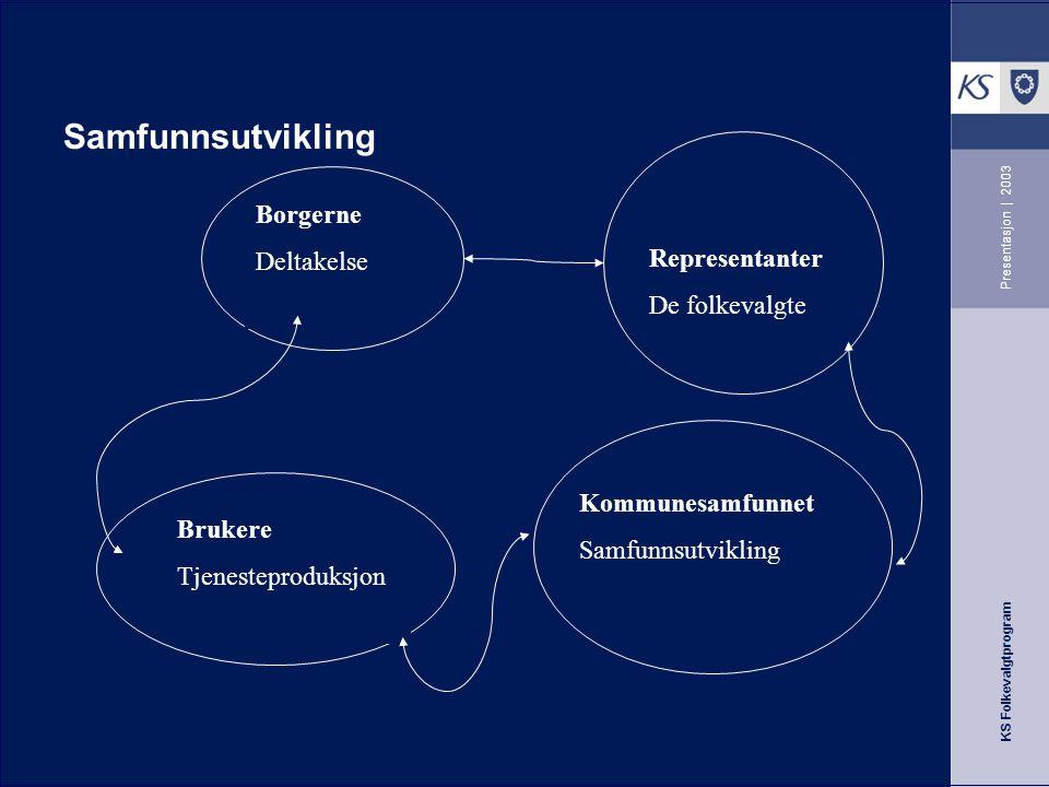 KS Folkevalgtprogram Presentasjon   2003 Problemstillinger Hva slags kommune ønsker vi oss og hvordan skape en arena for god og utviklende dialog.
