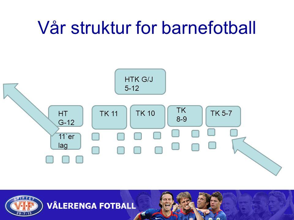 Vår struktur for barnefotball HTK G/J 5-12 HT G-12 TK 11 TK 8-9 TK 5-7 11`er lag TK 10