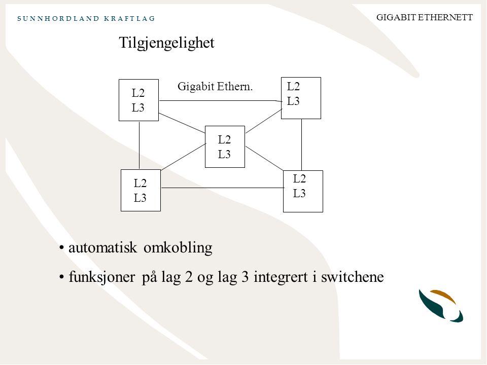 S U N N H O R D L A N D K R A F T L A G GIGABIT ETHERNETT Tilgjengelighet automatisk omkobling funksjoner på lag 2 og lag 3 integrert i switchene L2 L3 L2 L3 L2 L3 L2 L3 L2 L3 Gigabit Ethern.