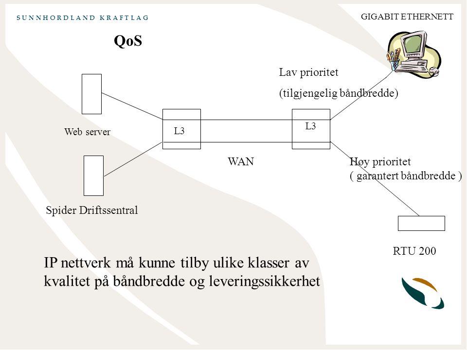 S U N N H O R D L A N D K R A F T L A G GIGABIT ETHERNETT QoS Web server Spider Driftssentral L3 WAN RTU 200 Lav prioritet (tilgjengelig båndbredde) Høy prioritet ( garantert båndbredde ) IP nettverk må kunne tilby ulike klasser av kvalitet på båndbredde og leveringssikkerhet