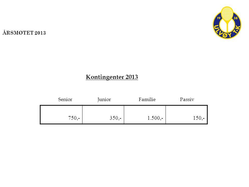 750,-350,-1.500,-150,- SeniorJuniorFamiliePassiv Kontingenter 2013 ÅRSMØTET 2013
