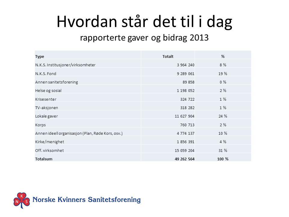 Hvordan står det til i dag rapporterte gaver og bidrag 2013 TypeTotalt% N.K.S.