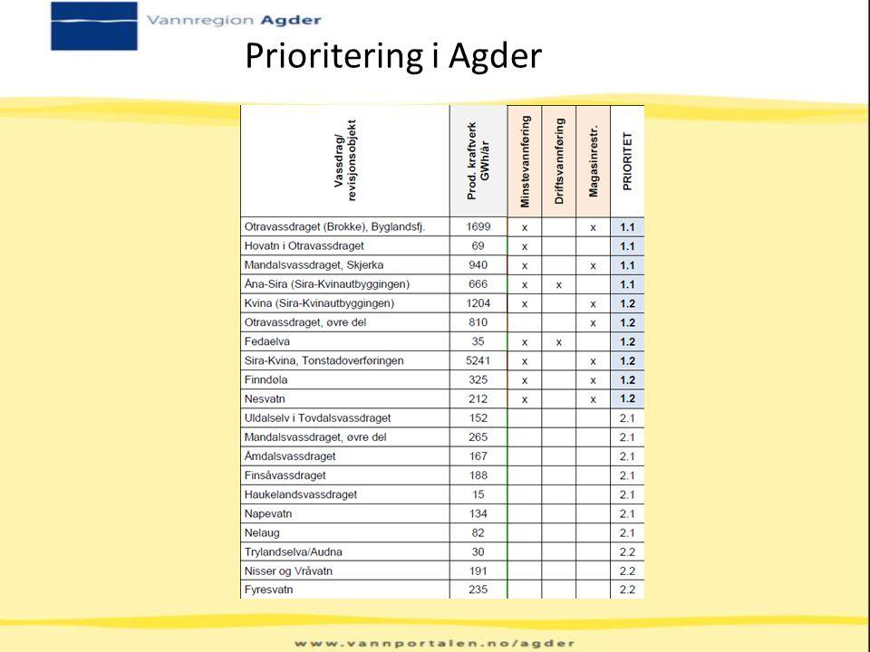 Prioritering i Agder