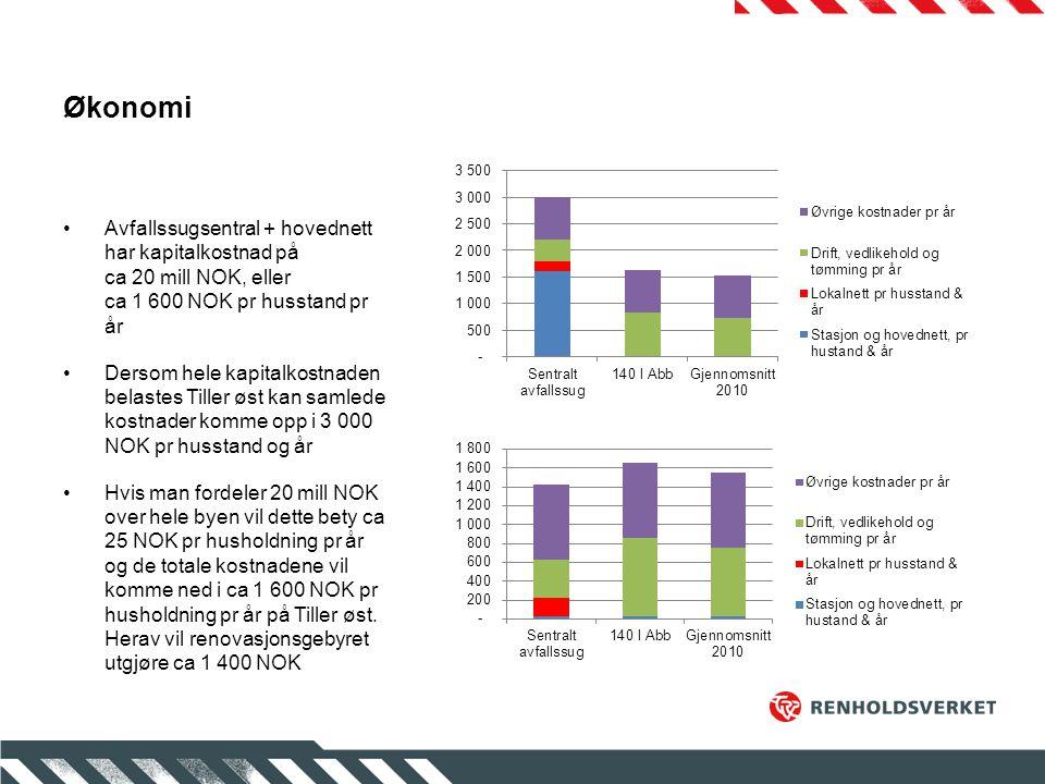 Økonomi Avfallssugsentral + hovednett har kapitalkostnad på ca 20 mill NOK, eller ca 1 600 NOK pr husstand pr år Dersom hele kapitalkostnaden belastes