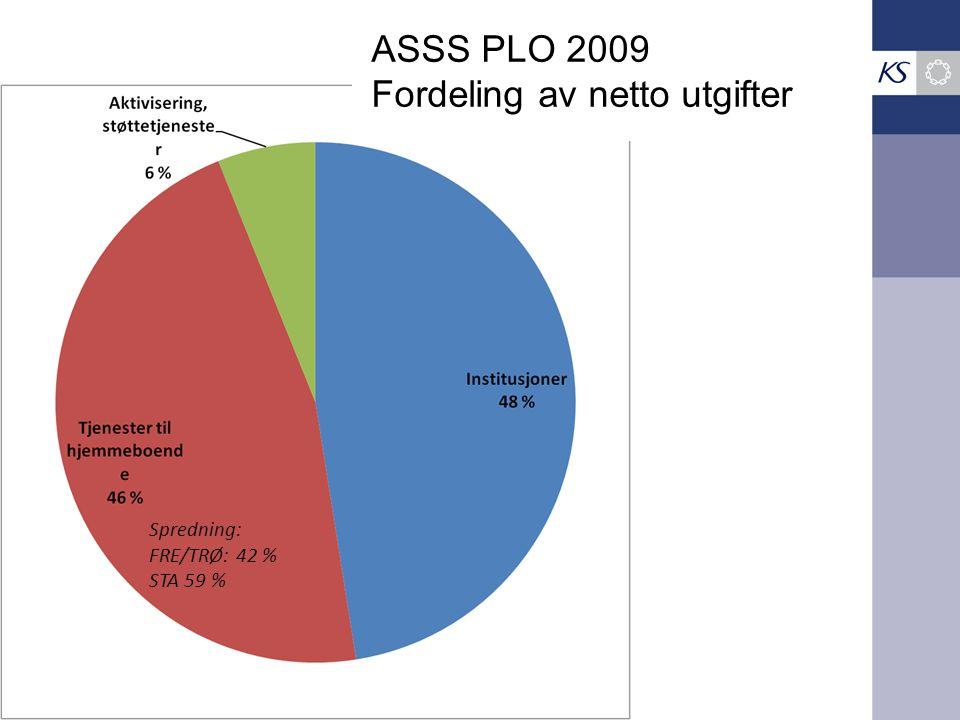 Spredning: FRE/TRØ: 42 % STA 59 % ASSS PLO 2009 Fordeling av netto utgifter