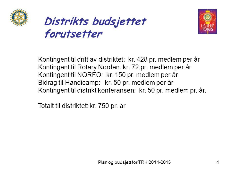 Distrikts budsjettet forutsetter Kontingent til drift av distriktet: kr. 428 pr. medlem per år Kontingent til Rotary Norden: kr. 72 pr. medlem per år