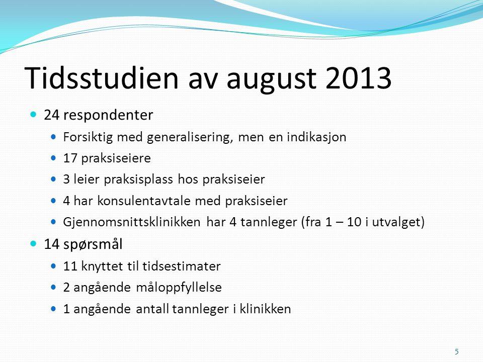 Tidsstudien av august 2013 24 respondenter Forsiktig med generalisering, men en indikasjon 17 praksiseiere 3 leier praksisplass hos praksiseier 4 har