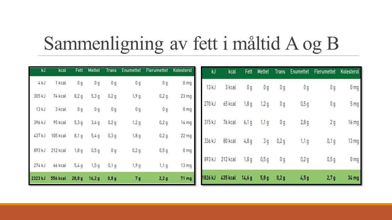 Sammenligning av fett i måltid A og B