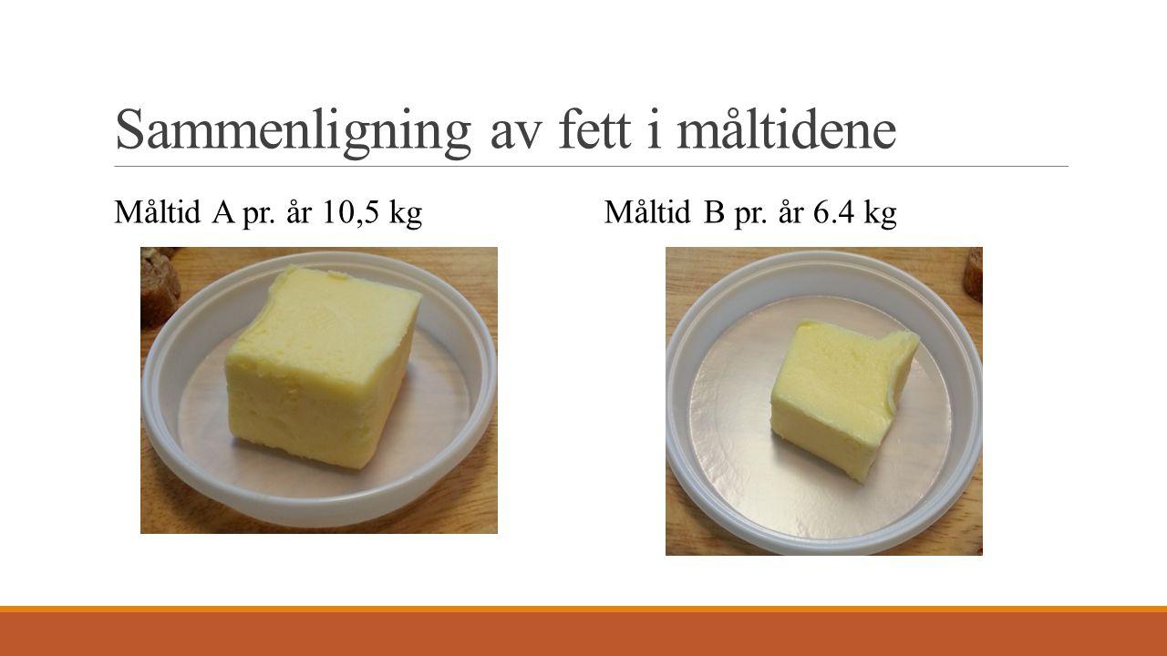 Sammenligning av fett i måltidene Måltid A pr. år 10,5 kgMåltid B pr. år 6.4 kg