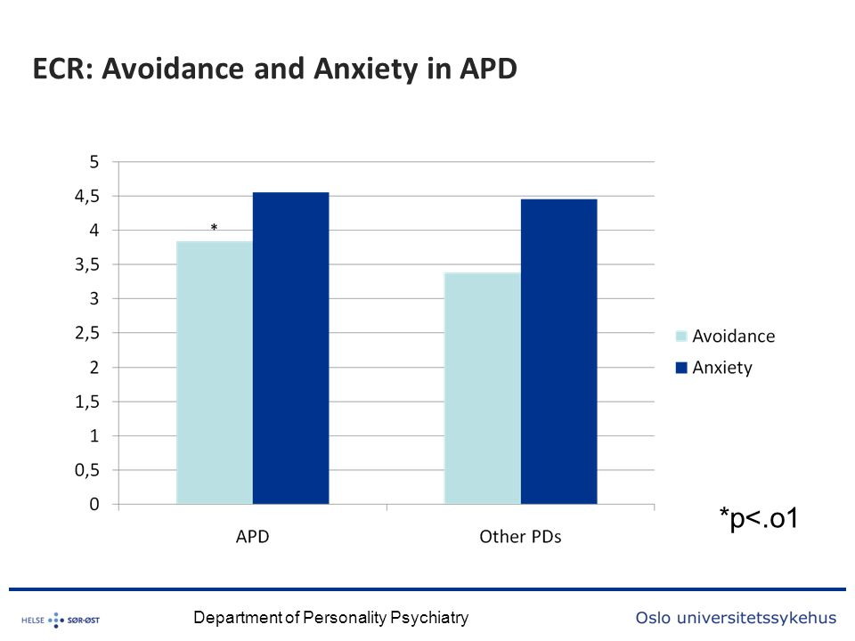 ECR: Avoidance and Anxiety in APD Department of Personality Psychiatry *p<.o1