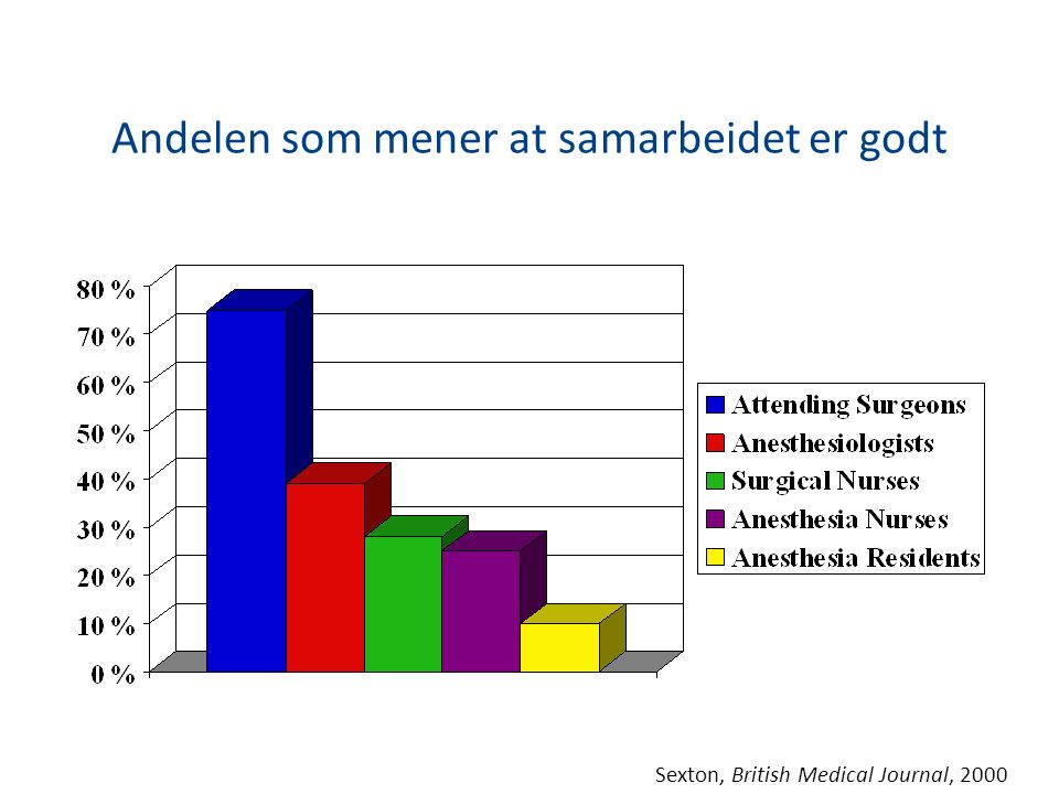Andelen som mener at samarbeidet er godt Sexton, British Medical Journal, 2000