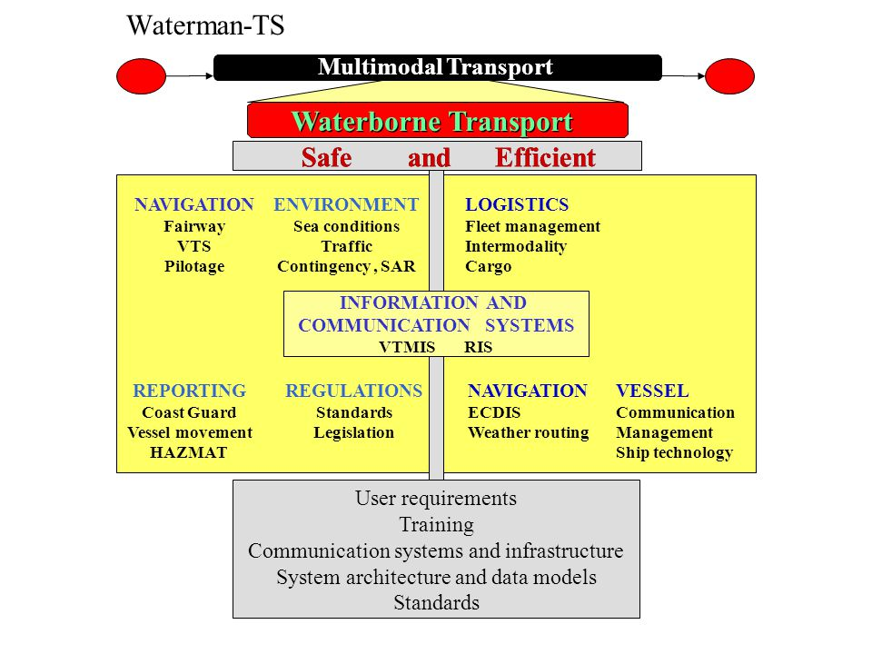 Waterborne Transport LOGISTICS Fleet management Intermodality Cargo NAVIGATION ECDIS Weather routing NAVIGATION Fairway VTS Pilotage ENVIRONMENT Sea conditions Traffic Contingency, SAR REPORTING Coast Guard Vessel movement HAZMAT REGULATIONS Standards Legislation User requirements Training Communication systems and infrastructure System architecture and data models Standards Safe and Efficient Multimodal Transport INFORMATION AND COMMUNICATION SYSTEMS VTMIS RIS VESSEL Communication Management Ship technology Waterman-TS