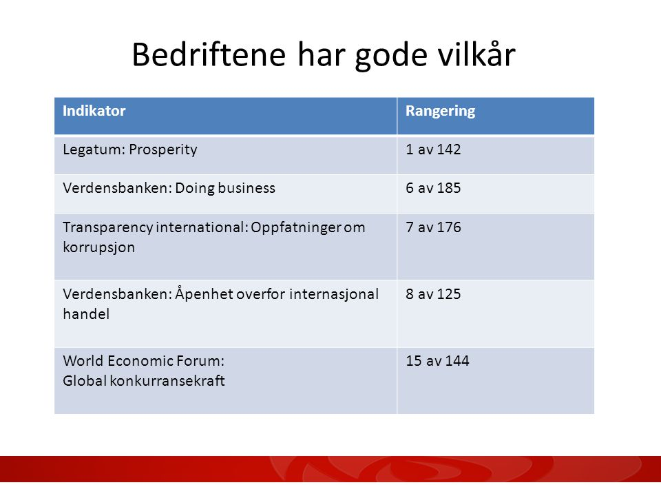 Bedriftene har gode vilkår IndikatorRangering Legatum: Prosperity1 av 142 Verdensbanken: Doing business6 av 185 Transparency international: Oppfatninger om korrupsjon 7 av 176 Verdensbanken: Åpenhet overfor internasjonal handel 8 av 125 World Economic Forum: Global konkurransekraft 15 av 144 10