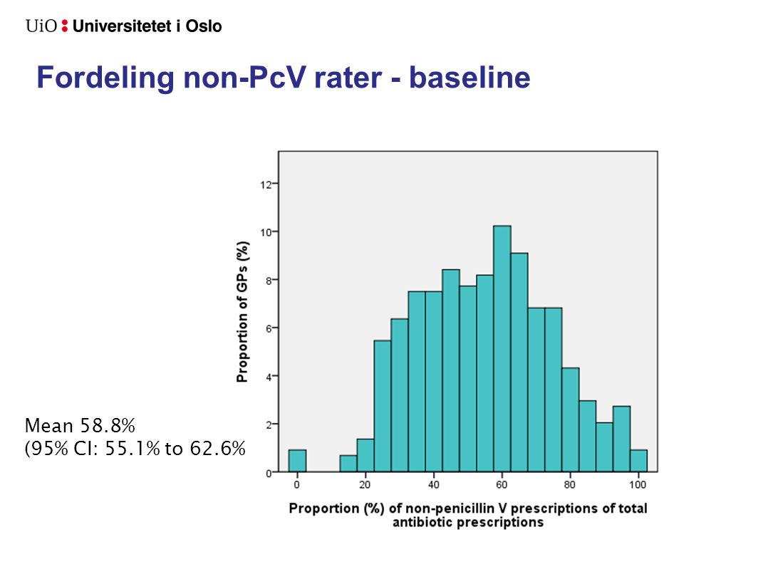 Fordeling non-PcV rater - baseline Mean 58.8% (95% CI: 55.1% to 62.6%