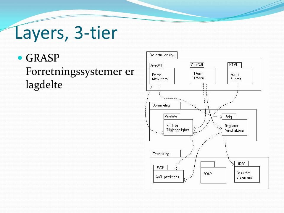 Layers, 3-tier  GRASP Forretningssystemer er lagdelte