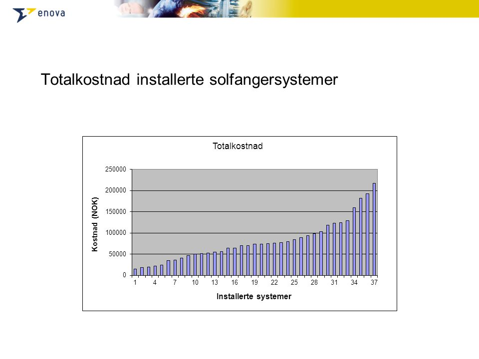 Totalkostnad installerte solfangersystemer