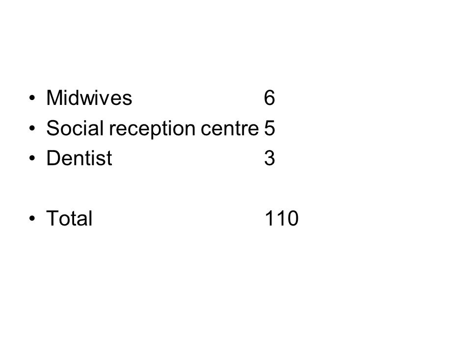 •Midwives6 •Social reception centre5 •Dentist3 •Total110