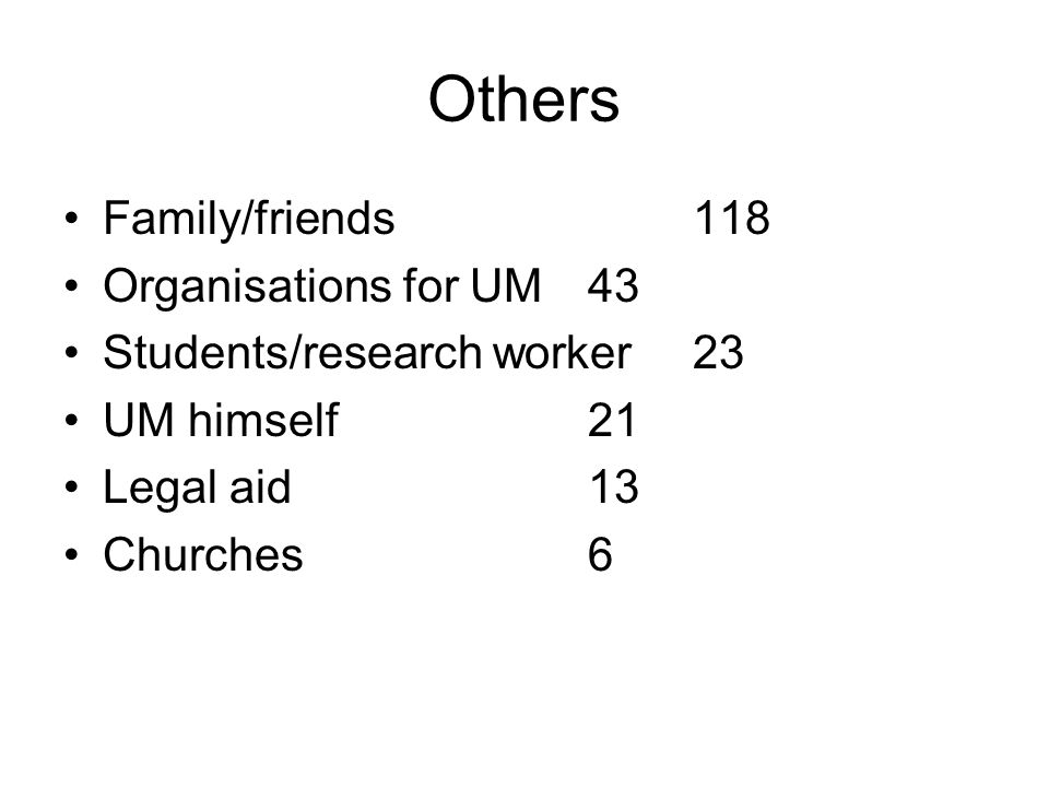 Others •Family/friends118 •Organisations for UM43 •Students/research worker23 •UM himself21 •Legal aid13 •Churches6