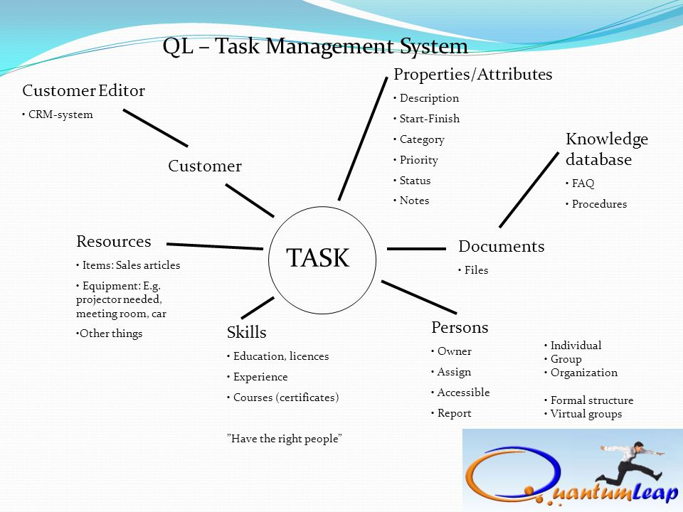 TASK Properties/Attributes • Description • Start-Finish • Category • Priority • Status • Notes Customer Customer Editor • CRM-system Resources • Items: Sales articles • Equipment: E.g.
