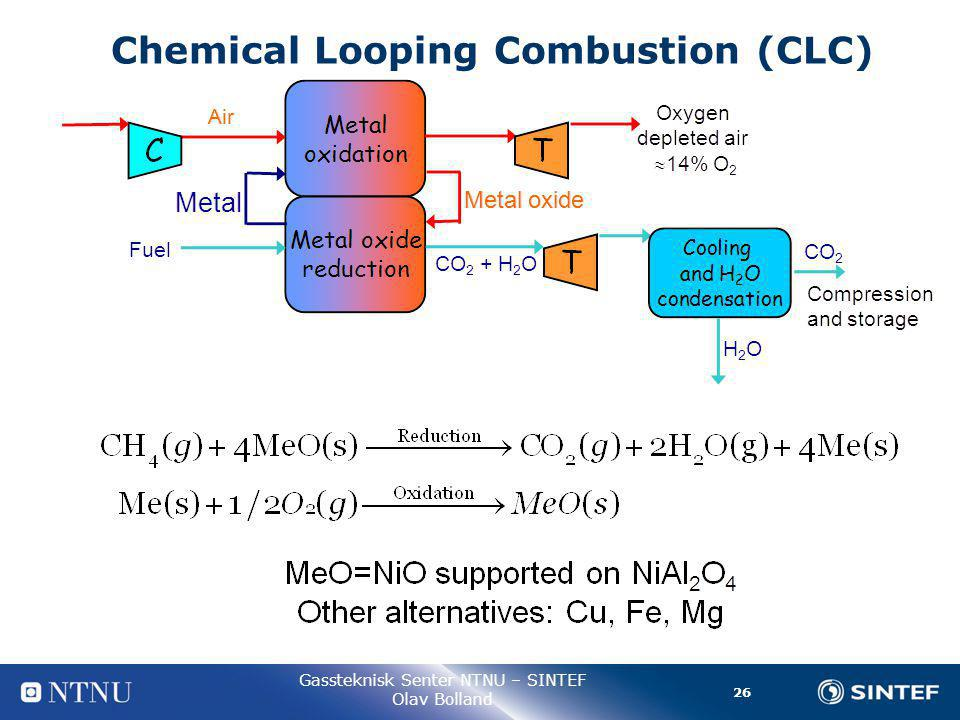 26 Gassteknisk Senter NTNU – SINTEF Olav Bolland Chemical Looping Combustion (CLC)