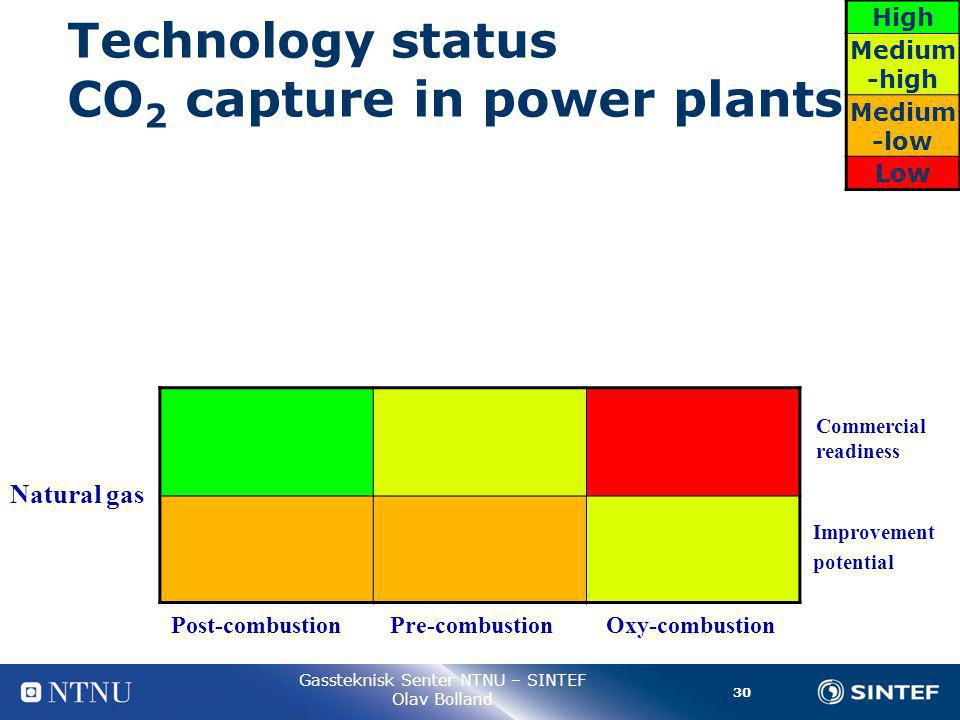 30 Gassteknisk Senter NTNU – SINTEF Olav Bolland Technology status CO 2 capture in power plants Natural gas High Medium -high Medium -low Low Commercial readiness Improvement potential Post-combustion Pre-combustion Oxy-combustion