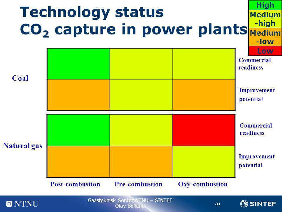 31 Gassteknisk Senter NTNU – SINTEF Olav Bolland Technology status CO 2 capture in power plants Post-combustion Pre-combustion Oxy-combustion Commercial readiness Coal Commercial readiness Improvement potential Improvement potential High Medium -high Medium -low Low Natural gas