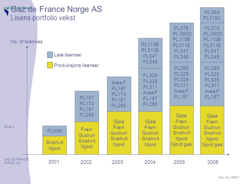 Slide 4 GAZ DE FRANCE NORGE AS Doc.