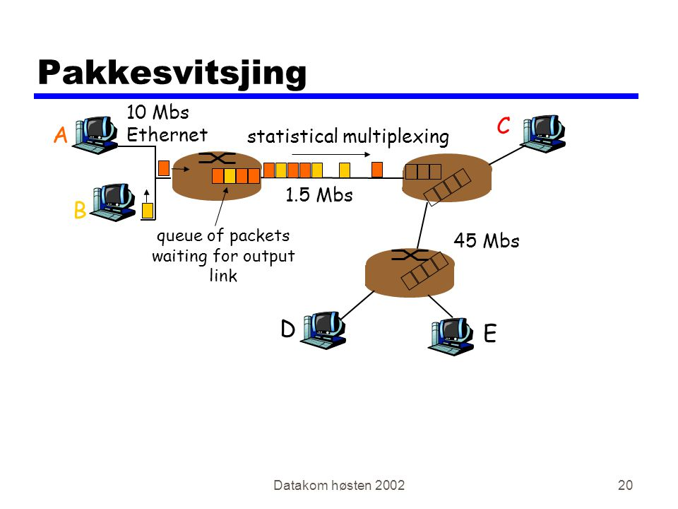Datakom høsten Pakkesvitsjing A B C 10 Mbs Ethernet 1.5 Mbs 45 Mbs D E statistical multiplexing queue of packets waiting for output link