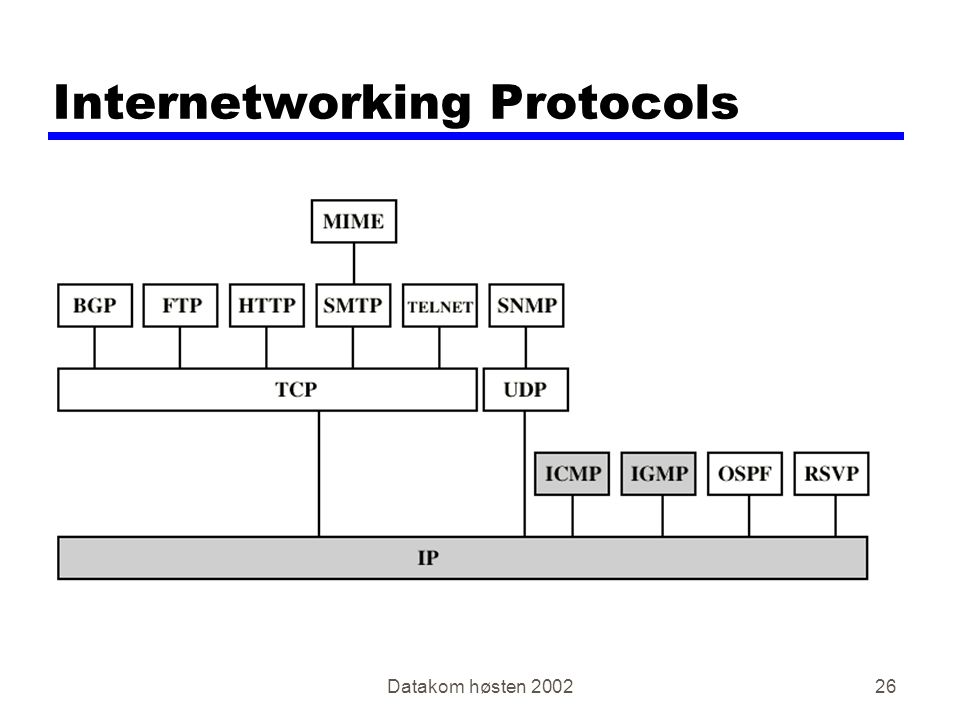 Datakom høsten Internetworking Protocols