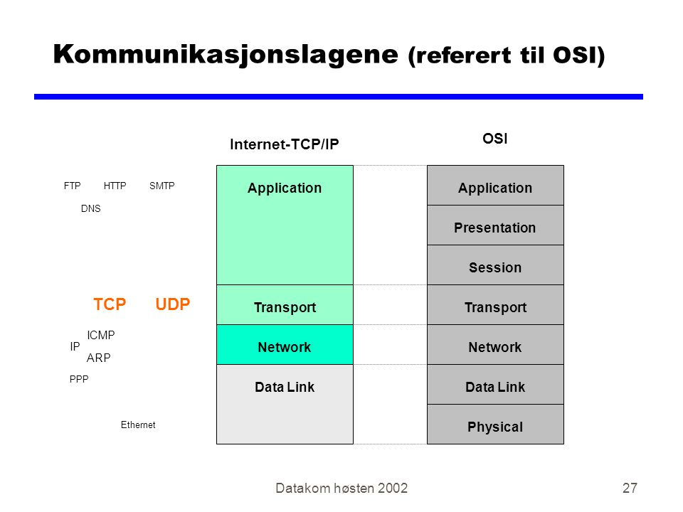 Datakom høsten Kommunikasjonslagene (referert til OSI) ApplicationPresentationSession Ethernet IP ARP ICMP TCPUDP NetworkTransportData LinkPhysicalApplicationTransportNetworkData Link PPP FTPHTTP DNS OSI Internet-TCP/IP SMTP