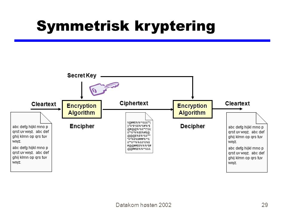 Datakom høsten Symmetrisk kryptering Cleartext Cleartext Encryption Algorithm Ciphertext Ciphertext EncipherDecipher Secret Key