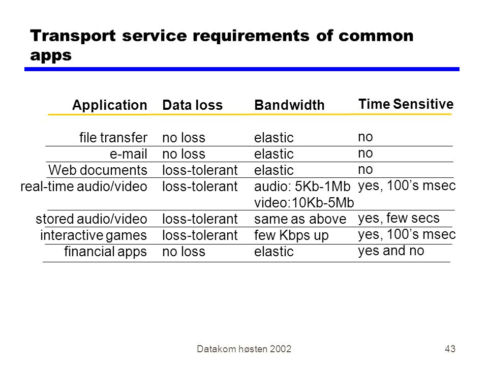 Datakom høsten Transport service requirements of common apps Application file transfer  Web documents real-time audio/video stored audio/video interactive games financial apps Data loss no loss loss-tolerant no loss Bandwidth elastic audio: 5Kb-1Mb video:10Kb-5Mb same as above few Kbps up elastic Time Sensitive no yes, 100's msec yes, few secs yes, 100's msec yes and no