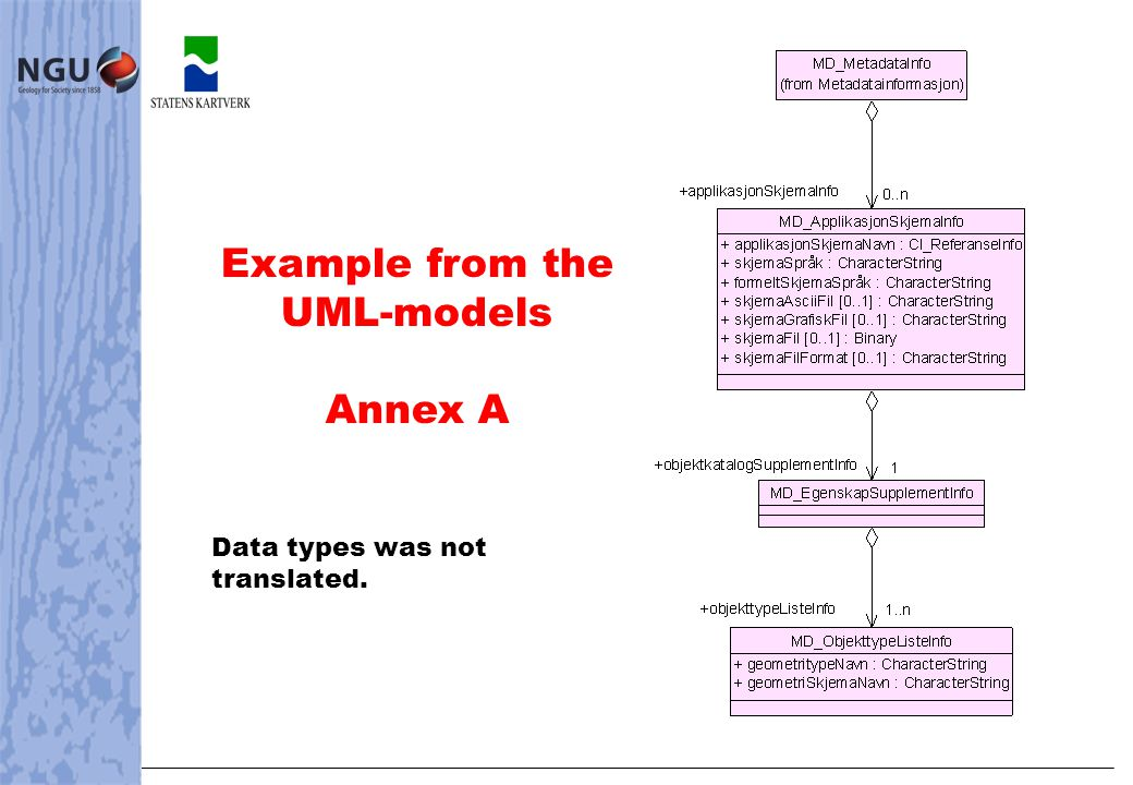 Example from the UML-models Annex A Data types was not translated.